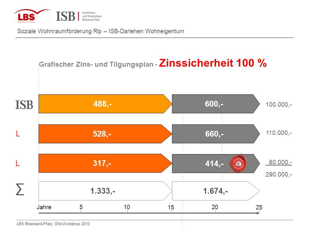 LBS Rheinland-Pfalz, ÖMi-Workshop 2013 Soziale Wohnraumförderung Rlp – ISB-Darlehen Wohneigentum Grafischer Zins- und Tilgungsplan - Zinssicherheit 10