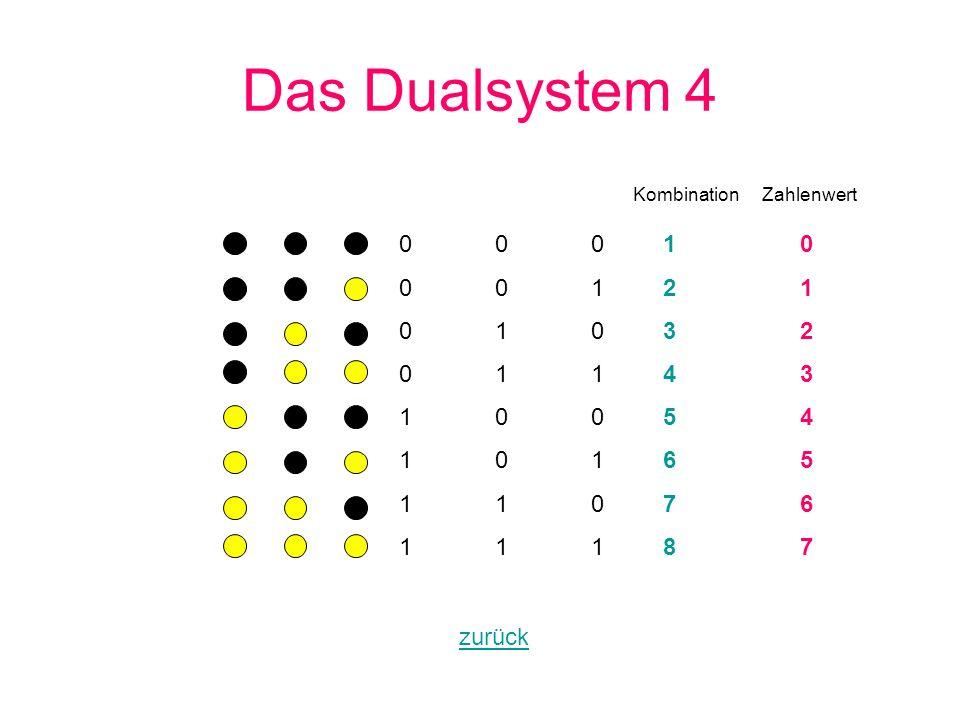 Das Dualsystem 4 000001010011100101110111000001010011100101110111 1234567812345678 zurück Kombination Zahlenwert 0123456701234567