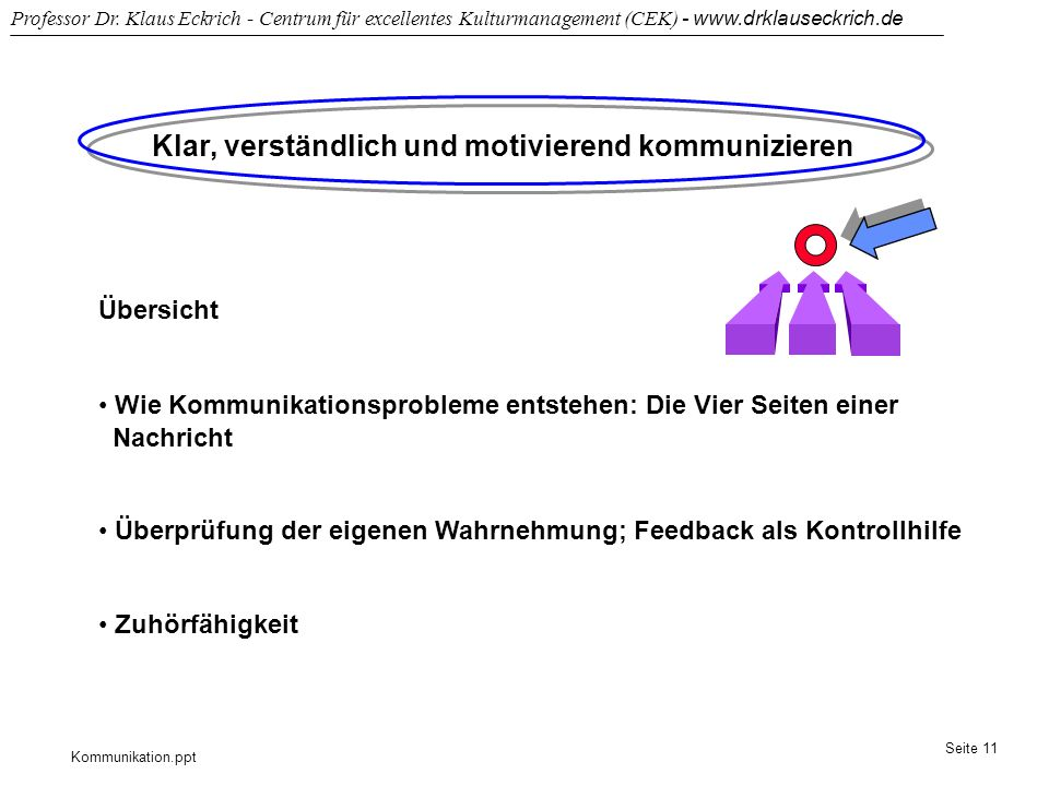 Kommunikation.ppt Professor Dr. Klaus Eckrich - Centrum für excellentes Kulturmanagement (CEK) - www.drklauseckrich.de Seite 11 Klar, verständlich und