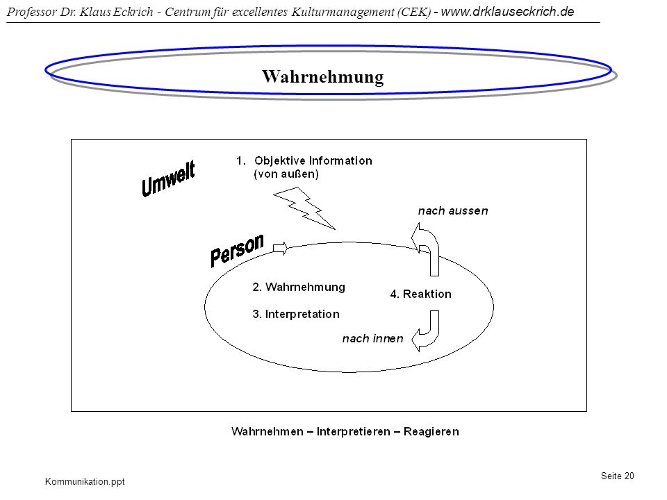 Kommunikation.ppt Professor Dr. Klaus Eckrich - Centrum für excellentes Kulturmanagement (CEK) - www.drklauseckrich.de Seite 20 Wahrnehmung