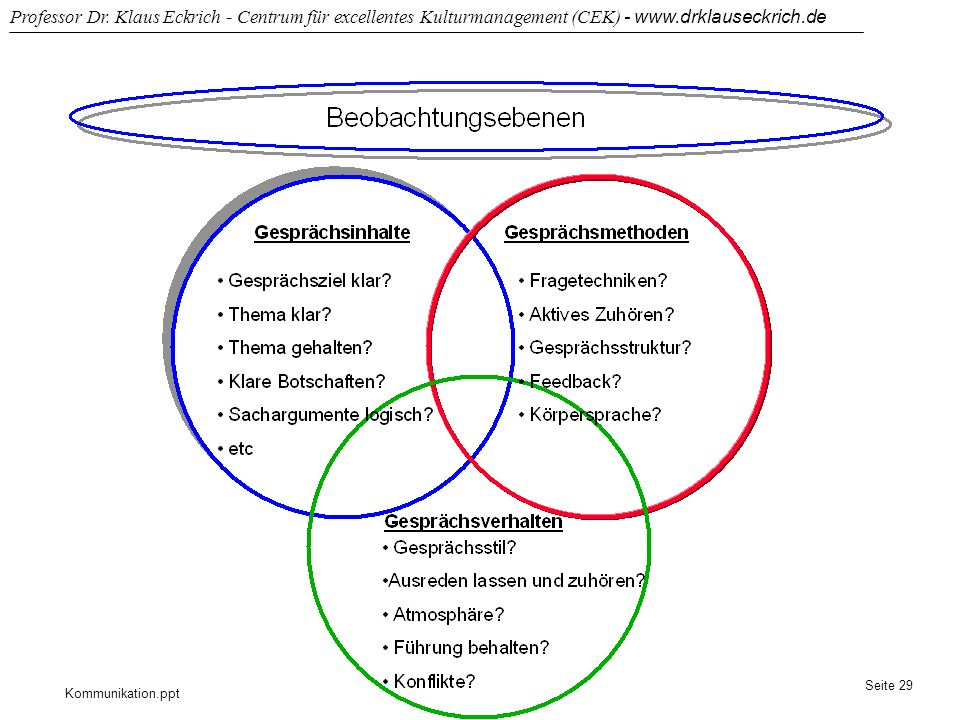 Kommunikation.ppt Professor Dr. Klaus Eckrich - Centrum für excellentes Kulturmanagement (CEK) - www.drklauseckrich.de Seite 29