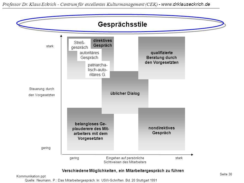 Kommunikation.ppt Professor Dr. Klaus Eckrich - Centrum für excellentes Kulturmanagement (CEK) - www.drklauseckrich.de Seite 30 Gesprächsstile direkti