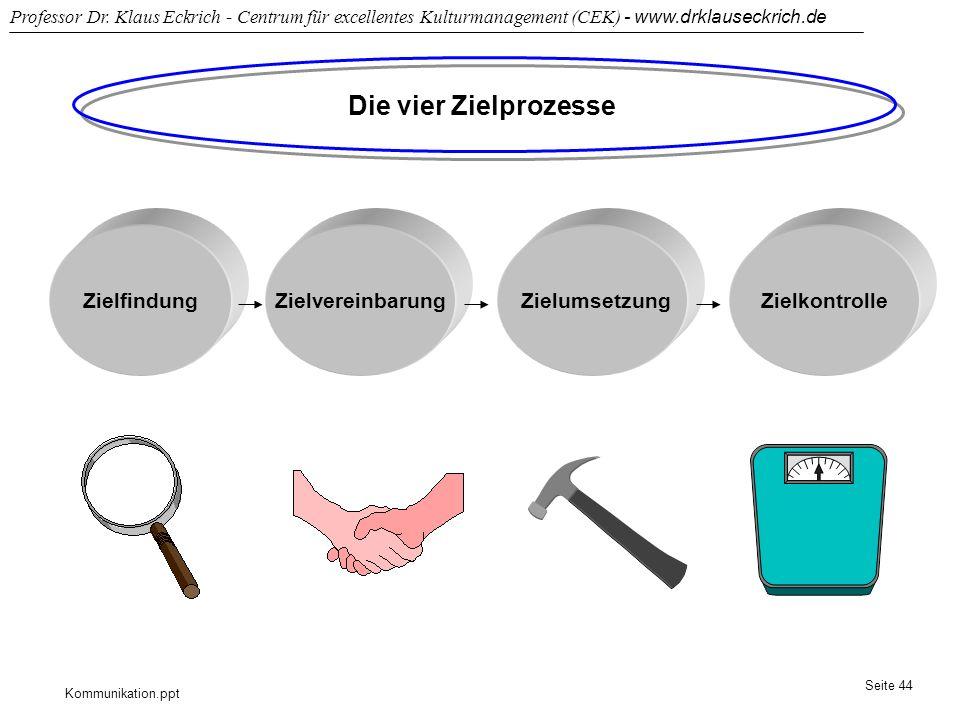 Kommunikation.ppt Professor Dr. Klaus Eckrich - Centrum für excellentes Kulturmanagement (CEK) - www.drklauseckrich.de Seite 44 Die vier Zielprozesse