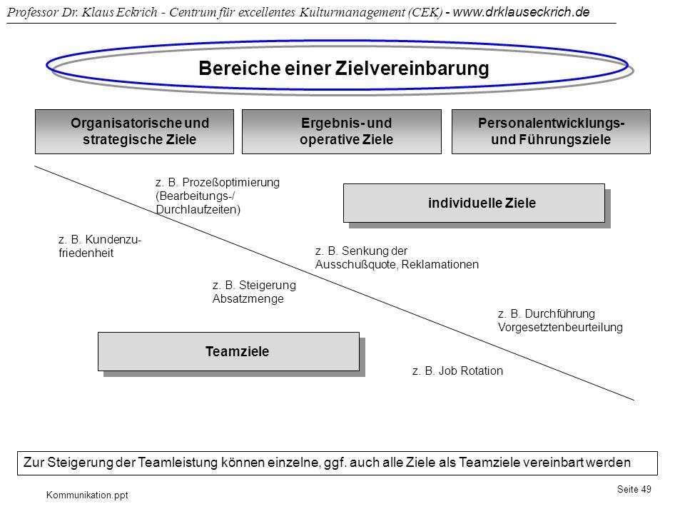 Kommunikation.ppt Professor Dr. Klaus Eckrich - Centrum für excellentes Kulturmanagement (CEK) - www.drklauseckrich.de Seite 49 Bereiche einer Zielver