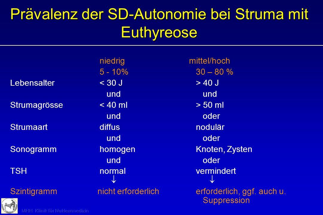99m TcTU: Basis- und Suppressionsbedingungen 99m TcTU Basis –Normale SD, ausreichende Jodversorgung0,5 - 2% –Normale SD, Jodmangel1,5 - 3% –Jodmangels