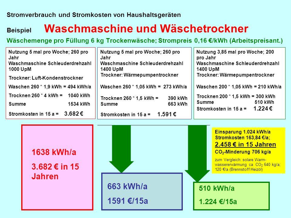 . Stromverbrauch und Stromkosten von Haushaltsgeräten Beispiel Waschmaschine und Wäschetrockner Wäschemenge pro Füllung 6 kg Trockenwäsche; Strompreis