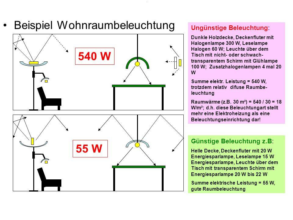 . Beispiel Wohnraumbeleuchtung Ungünstige Beleuchtung: Dunkle Holzdecke, Deckenfluter mit Halogenlampe 300 W, Leselampe Halogen 60 W; Leuchte über dem