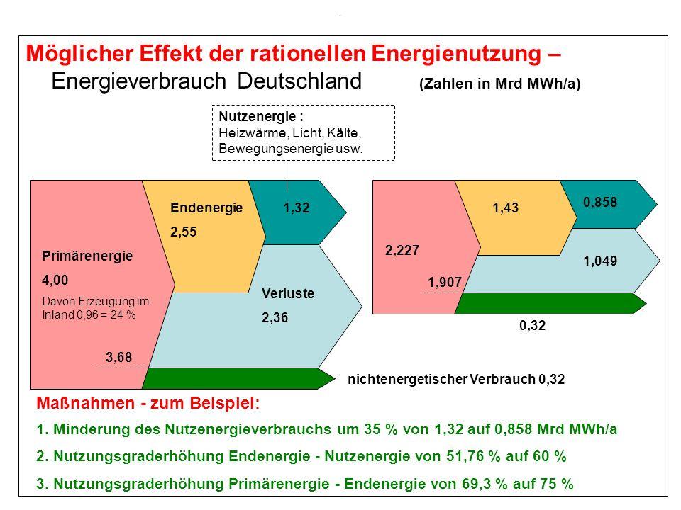 . Möglicher Effekt der rationellen Energienutzung – Energieverbrauch Deutschland (Zahlen in Mrd MWh/a) 1. Minderung des Nutzenergieverbrauchs um 35 %