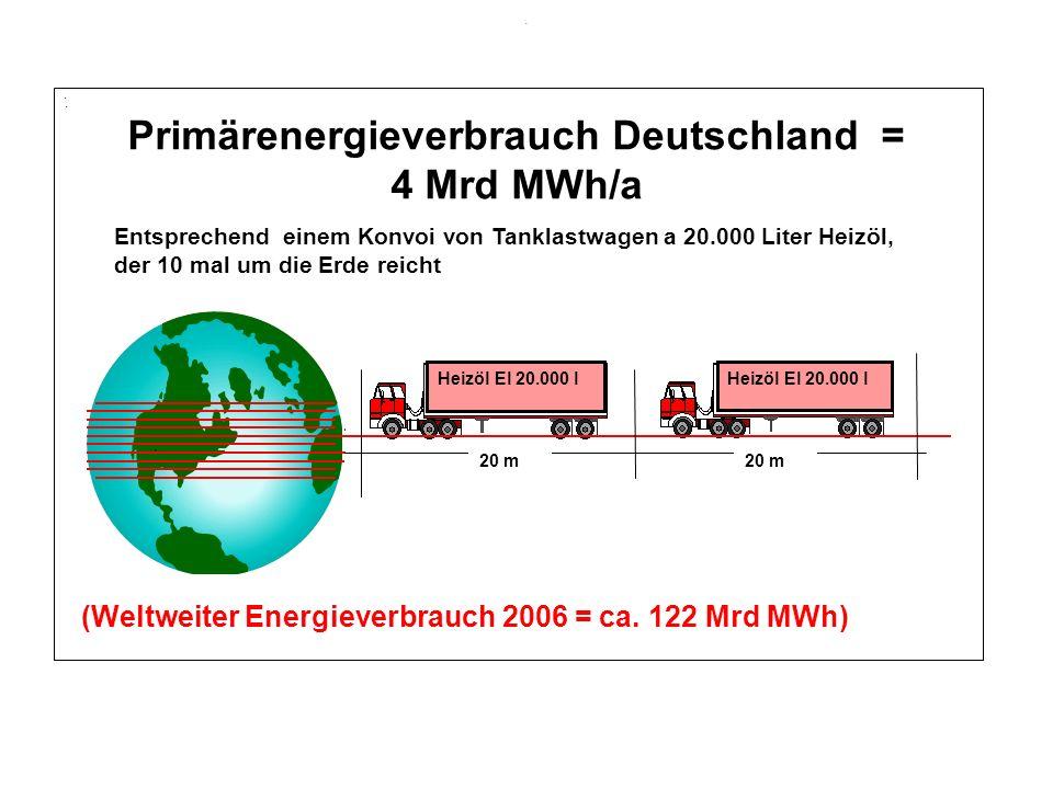... Heizöl El 20.000 l 20 m Primärenergieverbrauch Deutschland = 4 Mrd MWh/a Entsprechend einem Konvoi von Tanklastwagen a 20.000 Liter Heizöl, der 10