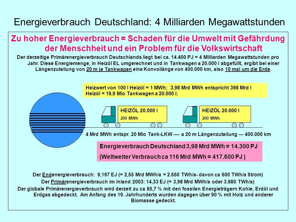Energieverbrauch Deutschland: 4 Milliarden Megawattstunden Zu hoher Energieverbrauch = Schaden für die Umwelt mit Gefährdung der Menschheit und ein Pr