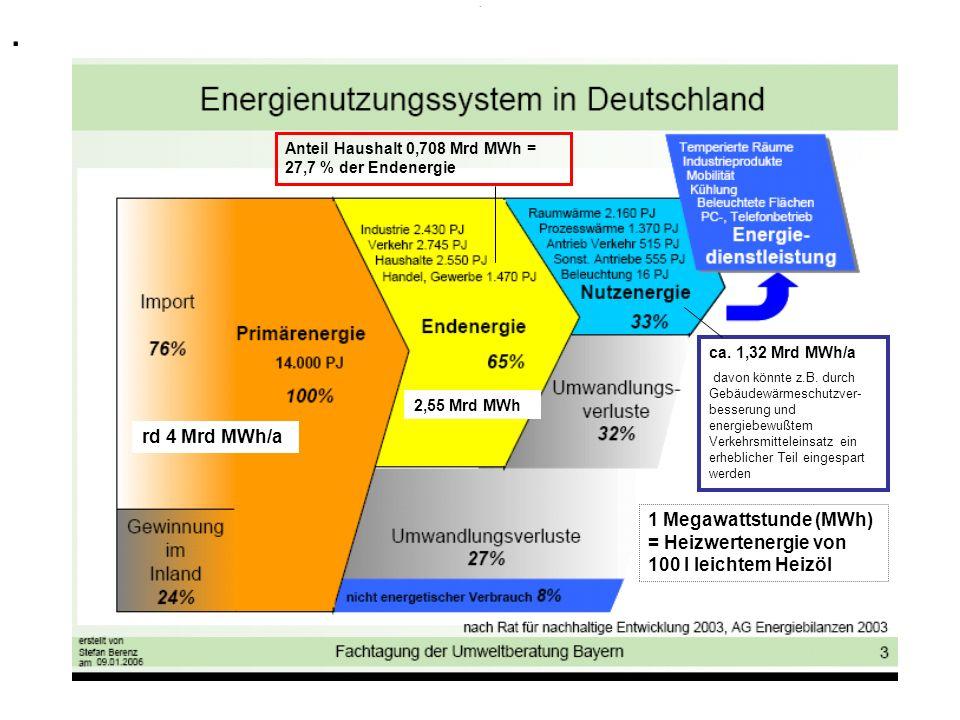 Haushaltsenergieverbrauch ohne Anteil für Auto und Urlaubsreisen Primärenergie- verbrauch Deutschland 14.000 PJ Primärenergie- anteil für Haushalte ca.