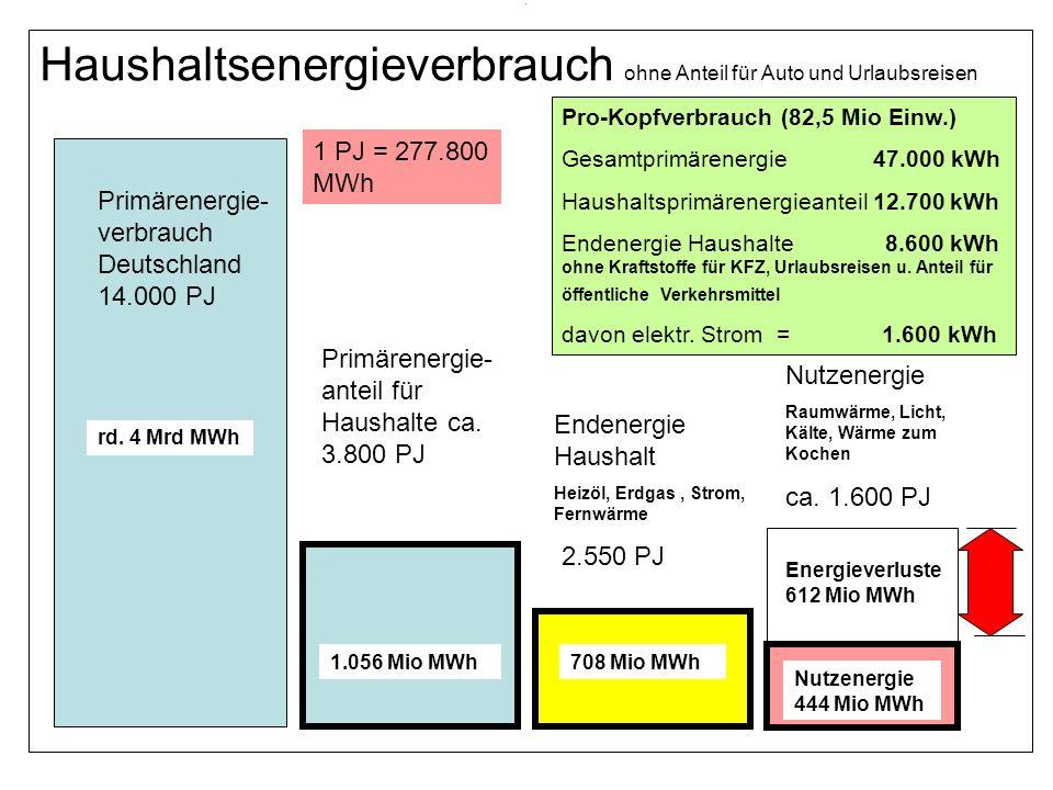 . Haushaltsenergieverbrauch ohne Anteil für Auto und Urlaubsreisen Primärenergie- verbrauch Deutschland 14.000 PJ Primärenergie- anteil für Haushalte