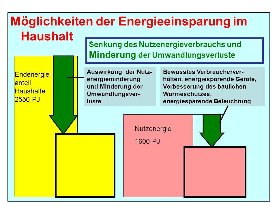 . Möglichkeiten der Energieeinsparung im Haushalt Endenergie- anteil Haushalte 2550 PJ Nutzenergie 1600 PJ Senkung des Nutzenergieverbrauchs und Minde