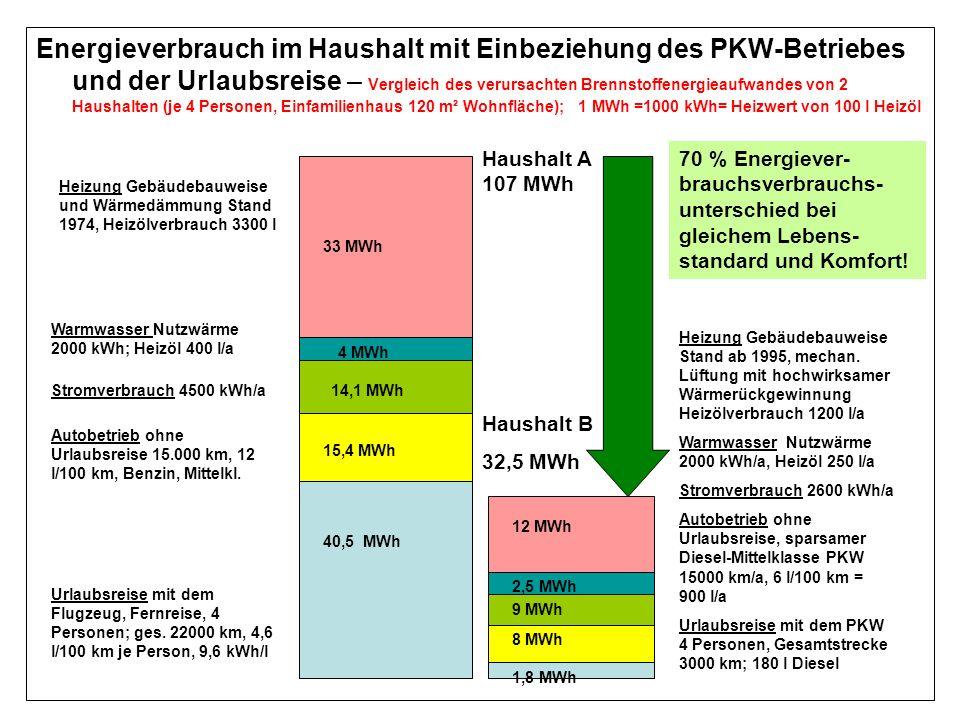 Energieverbrauch im Haushalt mit Einbeziehung des PKW-Betriebes und der Urlaubsreise – Vergleich des verursachten Brennstoffenergieaufwandes von 2 Hau