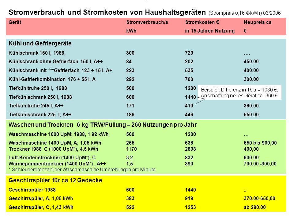 . Stromverbrauch und Stromkosten von Haushaltsgeräten (Strompreis 0,16 /kWh) 03/2006 GerätStromverbrauch/a Stromkosten Neupreis ca kWhin 15 Jahren Nut