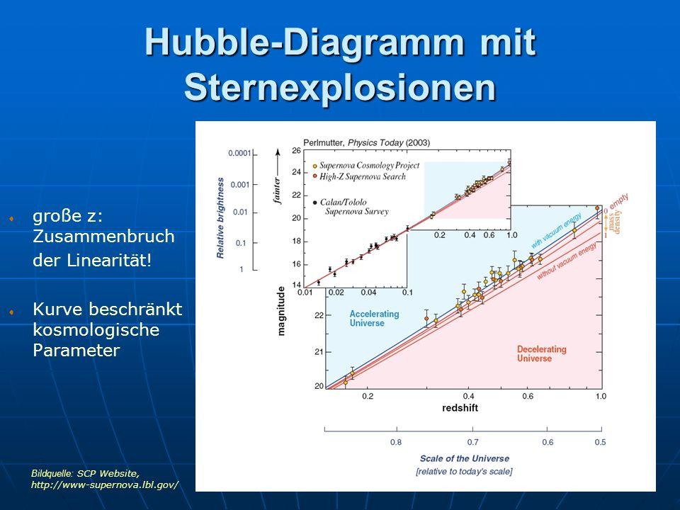 Hubble-Diagramm mit Sternexplosionen große z: Zusammenbruch der Linearität! Kurve beschränkt kosmologische Parameter Bildquelle: SCP Website, http://w