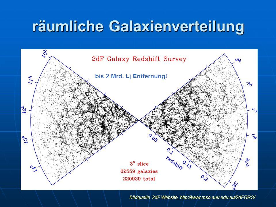 räumliche Galaxienverteilung Bildquelle: 2dF Website, http://www.mso.anu.edu.au/2dFGRS/ bis 2 Mrd. Lj Entfernung!
