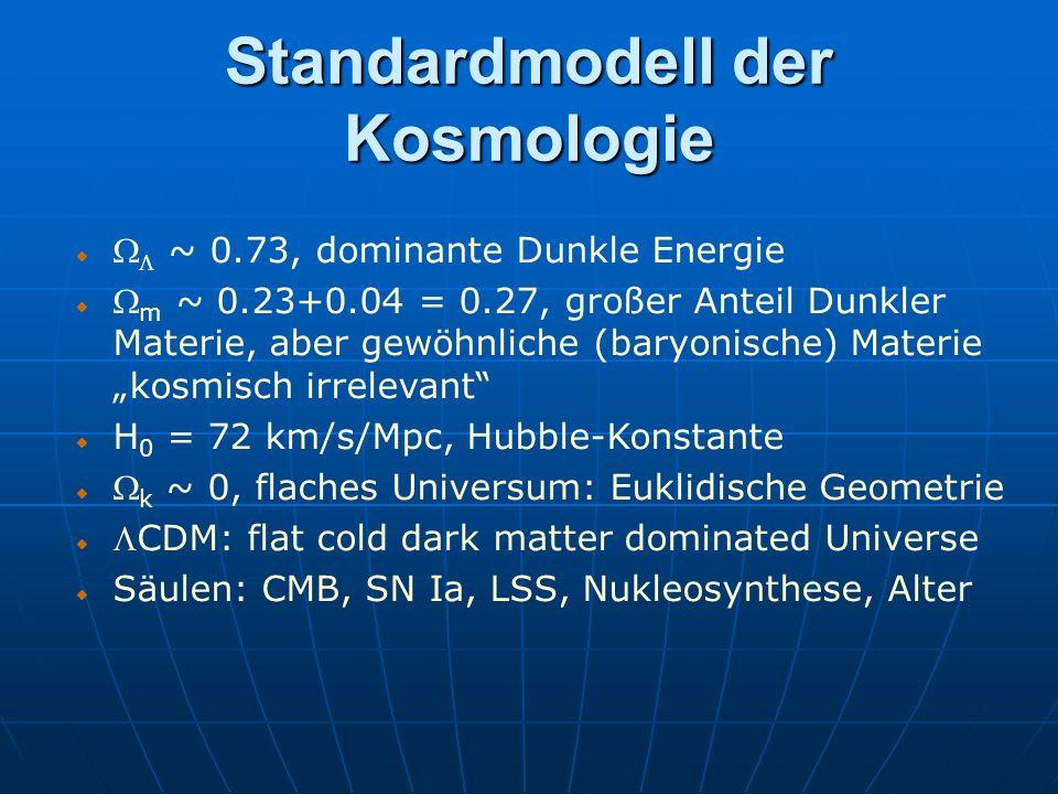 Standardmodell der Kosmologie ~ 0.73, dominante Dunkle Energie m ~ 0.23+0.04 = 0.27, großer Anteil Dunkler Materie, aber gewöhnliche (baryonische) Mat