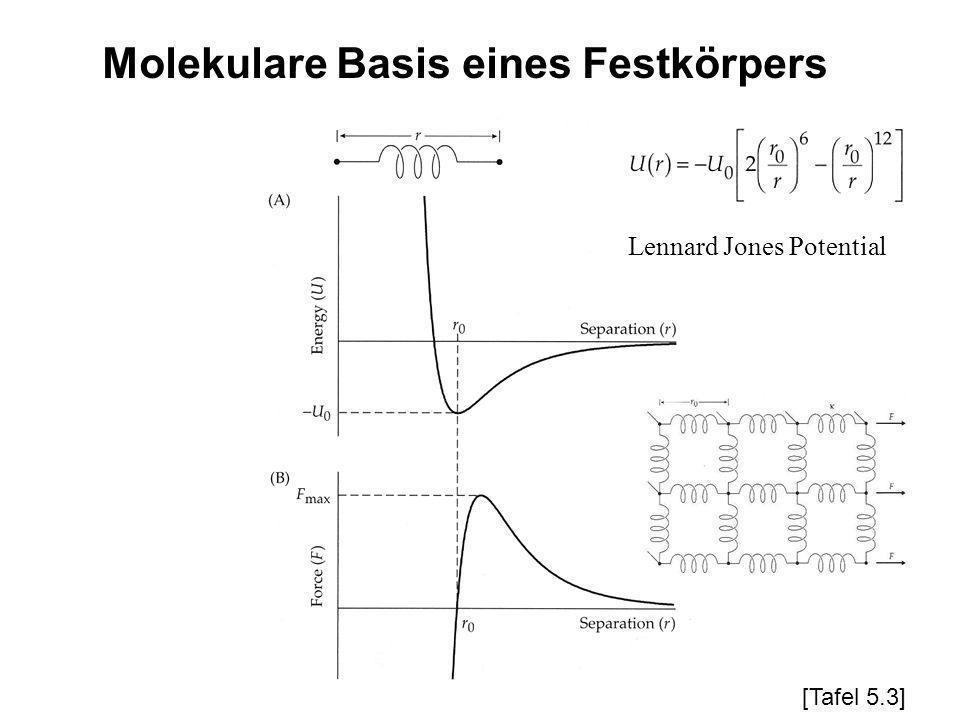 Lennard Jones Potential Molekulare Basis eines Festkörpers [Tafel 5.3]