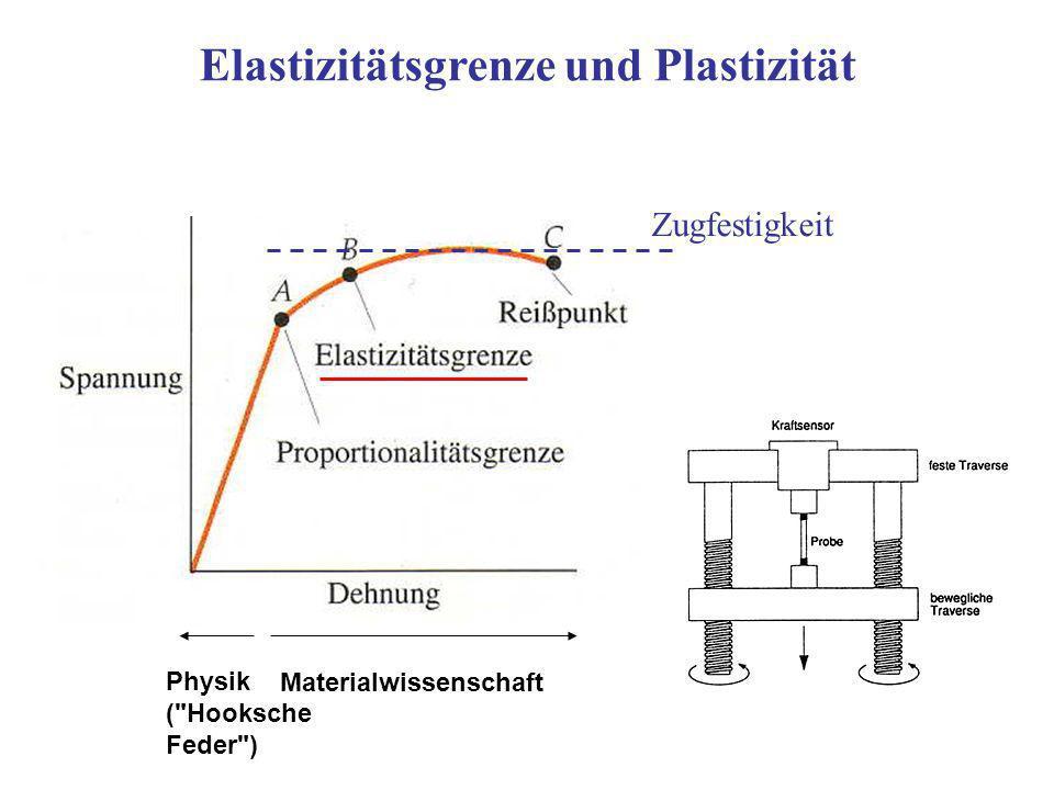 Elastizitätsgrenze und Plastizität Zugfestigkeit Materialwissenschaft Physik (