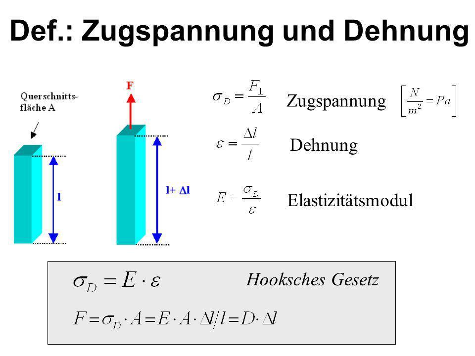 Def.: Zugspannung und Dehnung Zugspannung Dehnung Elastizitätsmodul Hooksches Gesetz