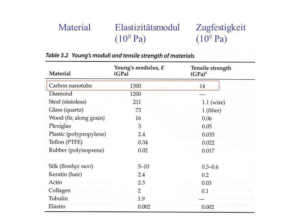 Elastizitätsmodul (10 9 Pa) Zugfestigkeit (10 9 Pa) Material