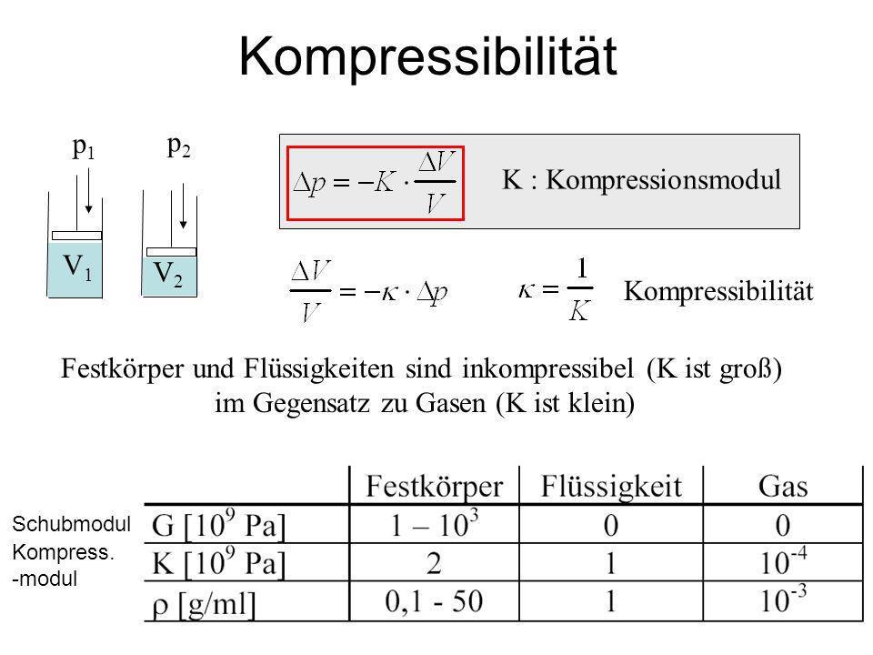 Kompressibilität p1p1 V1V1 p2p2 V2V2 K : Kompressionsmodul Kompressibilität Festkörper und Flüssigkeiten sind inkompressibel (K ist groß) im Gegensatz