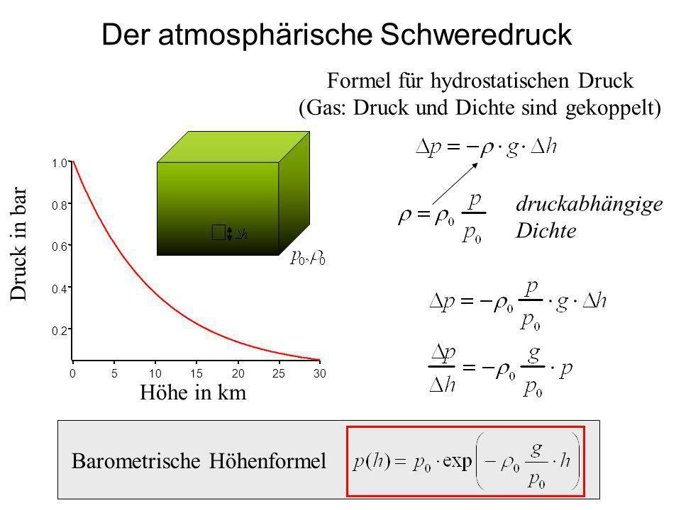 Der atmosphärische Schweredruck Formel für hydrostatischen Druck (Gas: Druck und Dichte sind gekoppelt) Barometrische Höhenformel 1.0 0.8 0.6 0.4 0.2