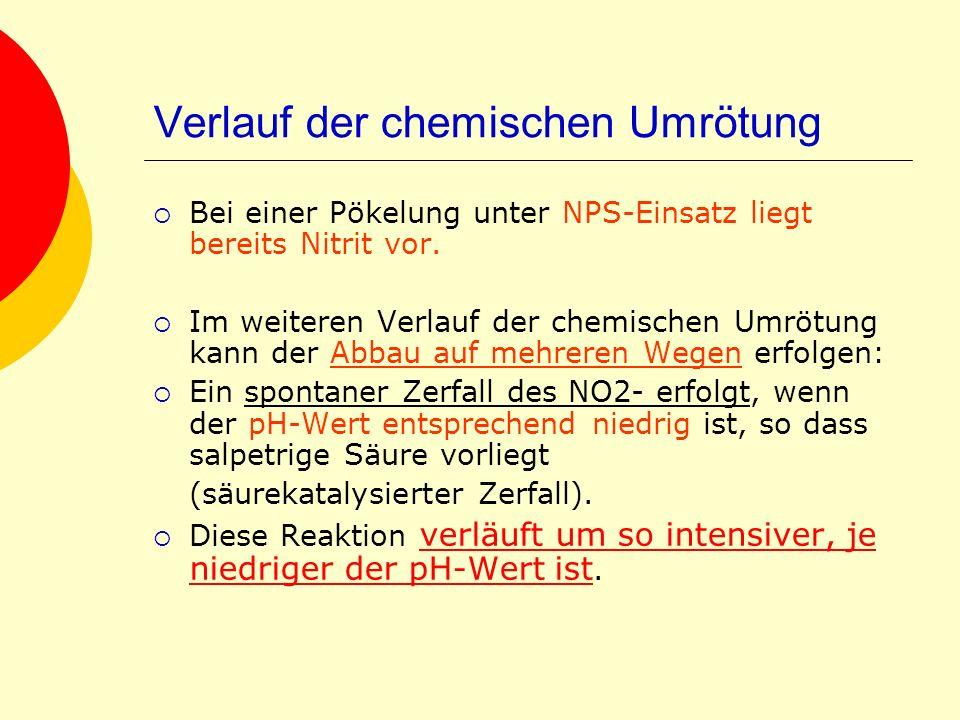 Verlauf der chemischen Umrötung Bei einer Pökelung unter NPS-Einsatz liegt bereits Nitrit vor. Im weiteren Verlauf der chemischen Umrötung kann der Ab