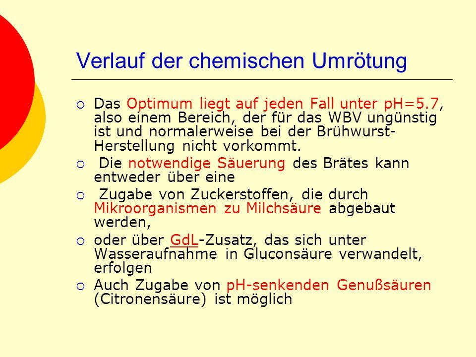 Verlauf der chemischen Umrötung Das Optimum liegt auf jeden Fall unter pH=5.7, also einem Bereich, der für das WBV ungünstig ist und normalerweise bei