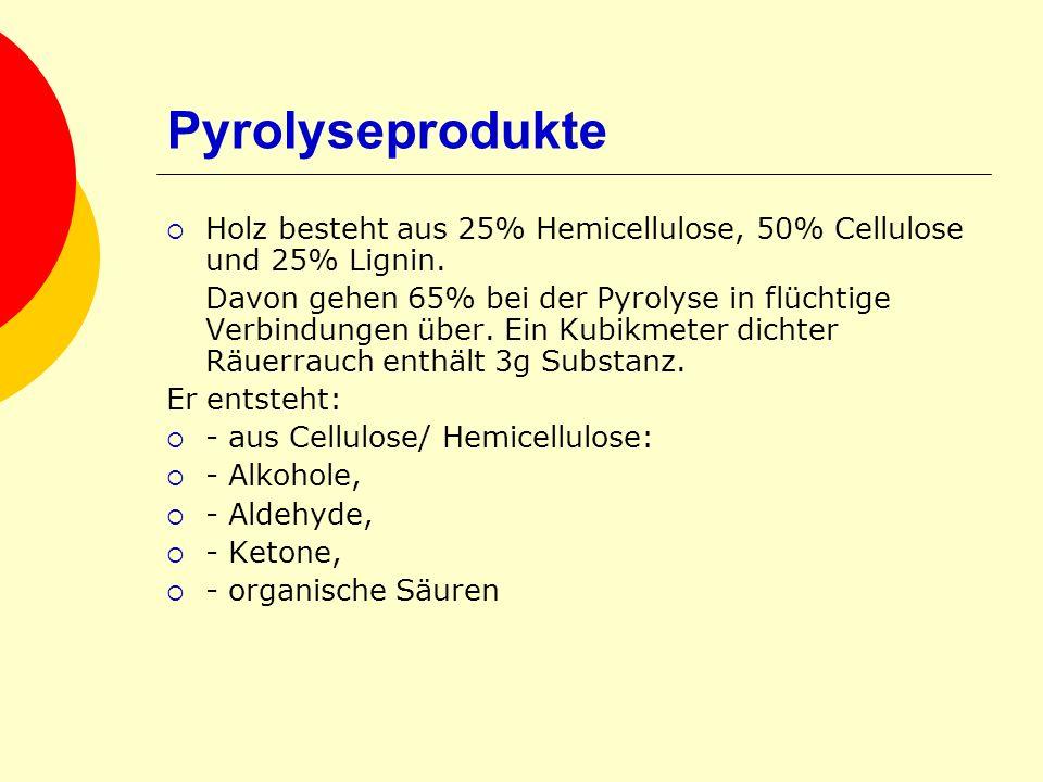 Pyrolyseprodukte Holz besteht aus 25% Hemicellulose, 50% Cellulose und 25% Lignin. Davon gehen 65% bei der Pyrolyse in flüchtige Verbindungen über. Ei