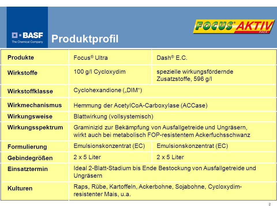 2 Produktprofil Produkte Wirkstoffe Wirkstoffklasse Wirkmechanismus Wirkungsweise Wirkungsspektrum Formulierung Gebindegrößen Einsatztermin Kulturen F