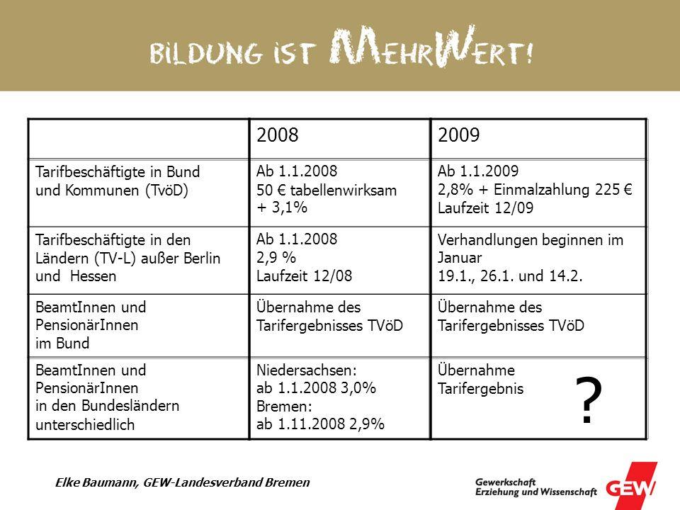 Elke Baumann, GEW-Landesverband Bremen insgesamtBeamtInnenArbeitnehmerInnen Beschäftigte im ÖD 4.500.0001.700.000 2.700.000 davon TV-L 700.000 davon Bildung/ Forschung/ Wissenschaft 1.500.000720.000780.000 davon Schule 940.000 640.000 300.000 davon TV-L 180.000