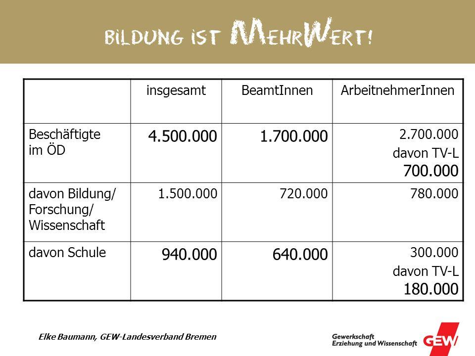 Elke Baumann, GEW-Landesverband Bremen Land BremenBeamtInnenArbeitnehmerInnen Beschäftigte im ÖD 32.50014.500 18.000 davon TV-L 10.500 davon Schule 8.7005.500 3.200 davon TV-L 2.100