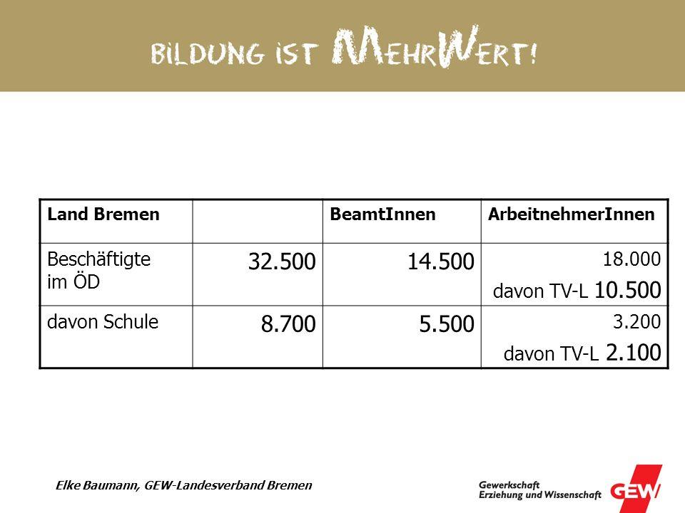 Elke Baumann, GEW-Landesverband Bremen Land BremenBeamtInnenArbeitnehmerInnen Beschäftigte im ÖD 32.50014.500 18.000 davon TV-L 10.500 davon Schule 8.