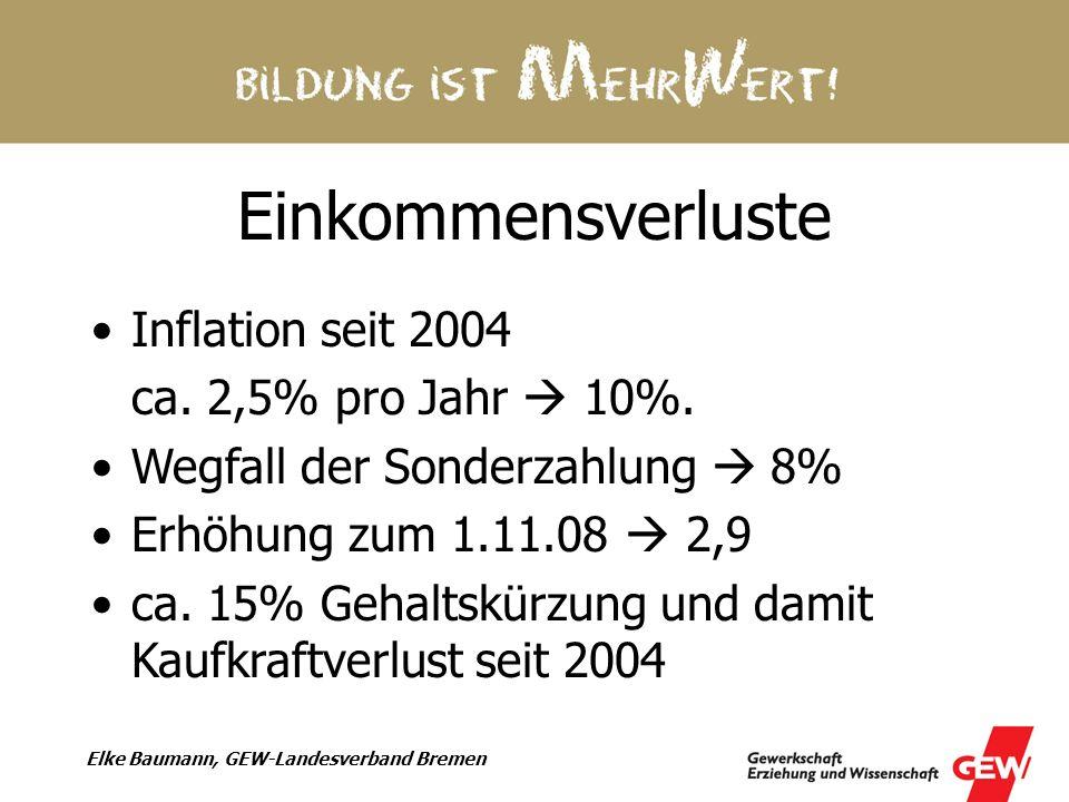 Elke Baumann, GEW-Landesverband Bremen Einkommensverluste Inflation seit 2004 ca. 2,5% pro Jahr 10%. Wegfall der Sonderzahlung 8% Erhöhung zum 1.11.08