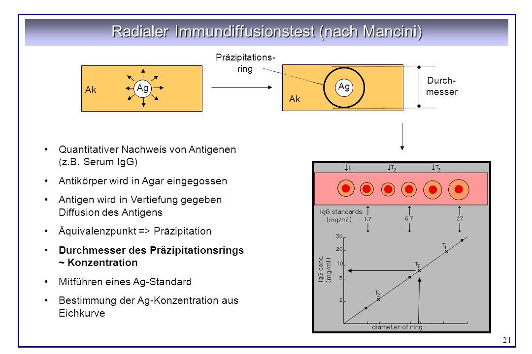 21 Quantitativer Nachweis von Antigenen (z.B. Serum IgG) Antikörper wird in Agar eingegossen Antigen wird in Vertiefung gegeben Diffusion des Antigens
