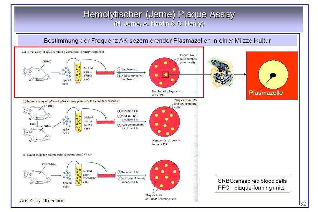 32 Hemolytischer (Jerne) Plaque Assay (N. Jerne, A. Nordin & C. Henry) Aus Kuby, 4th edition SRBC:sheep red blood cells PFC:plaque-forming units Plasm