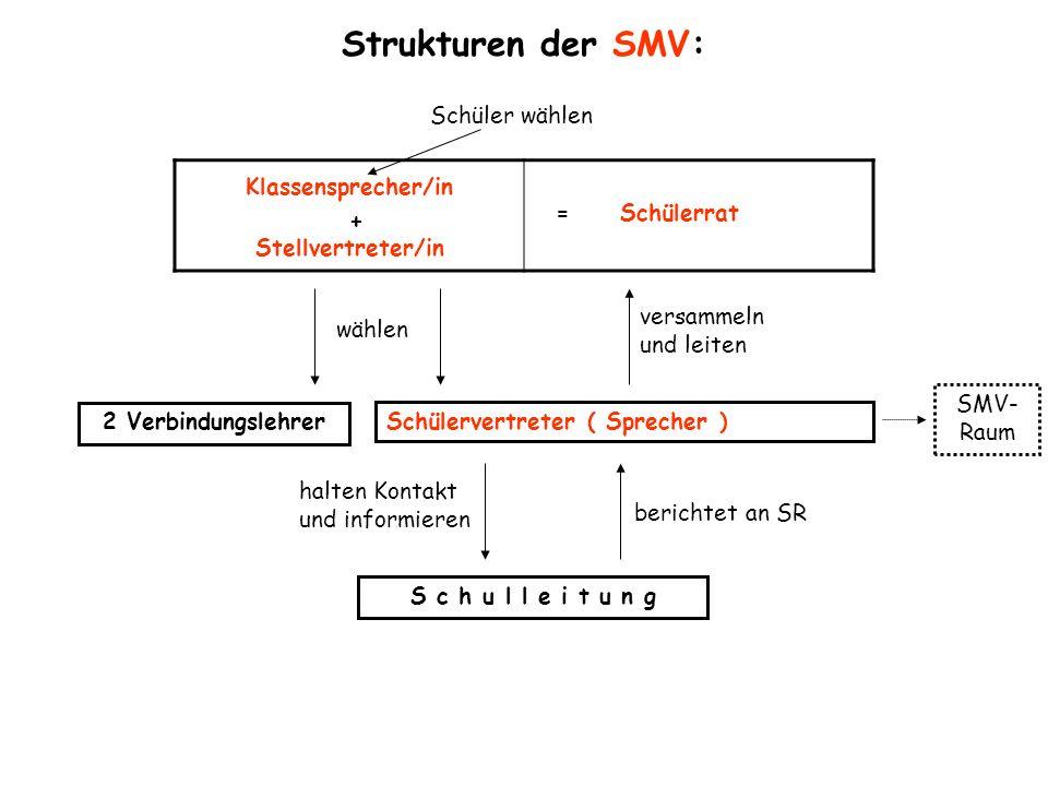 Strukturen der SMV: Klassensprecher/in + Stellvertreter/in = Schülerrat Schüler wählen wählen Schülervertreter ( Sprecher ) S c h u l l e i t u n g ha