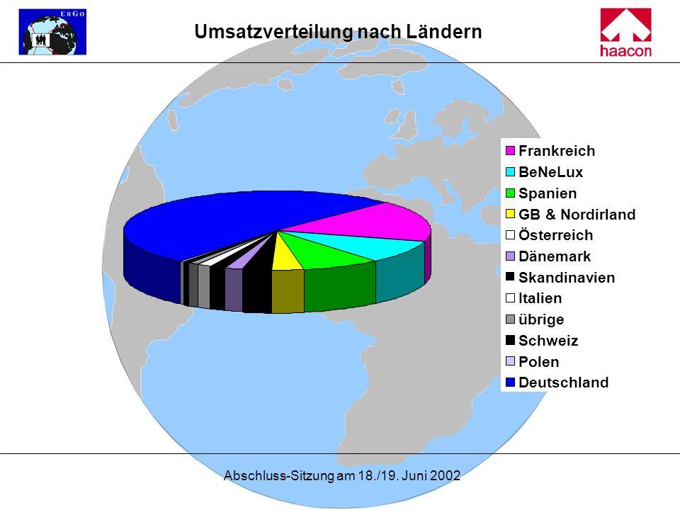 Abschluss-Sitzung am 18./19. Juni 2002 Umsatzverteilung nach Ländern Frankreich BeNeLux Spanien GB & Nordirland Österreich Dänemark Skandinavien Itali