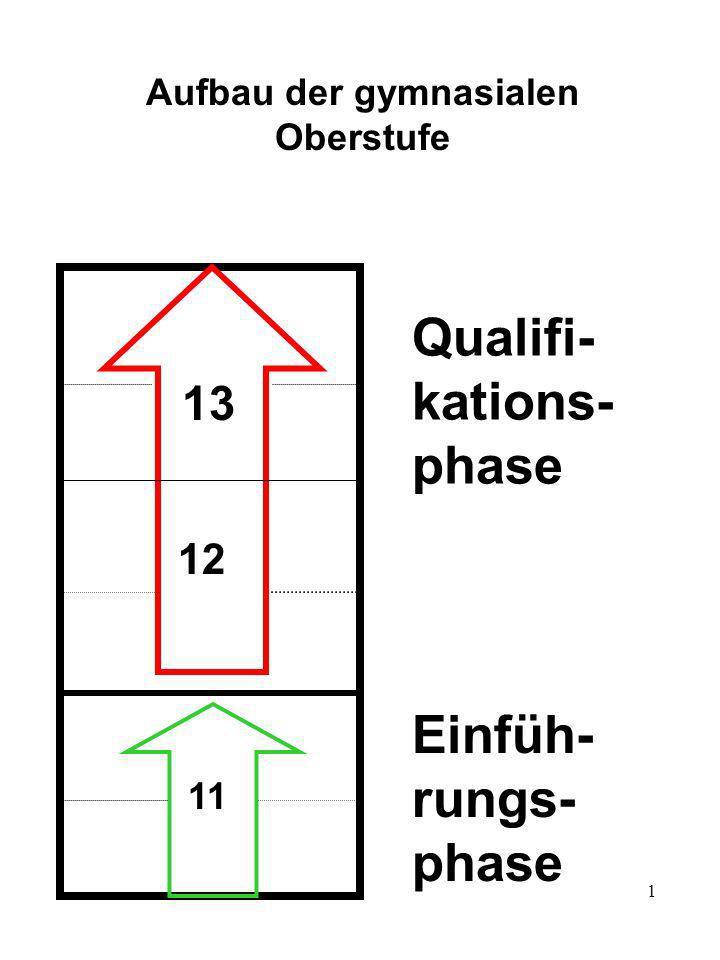 1 Aufbau der gymnasialen Oberstufe 12 13 11 Qualifi- kations- phase Einfüh- rungs- phase