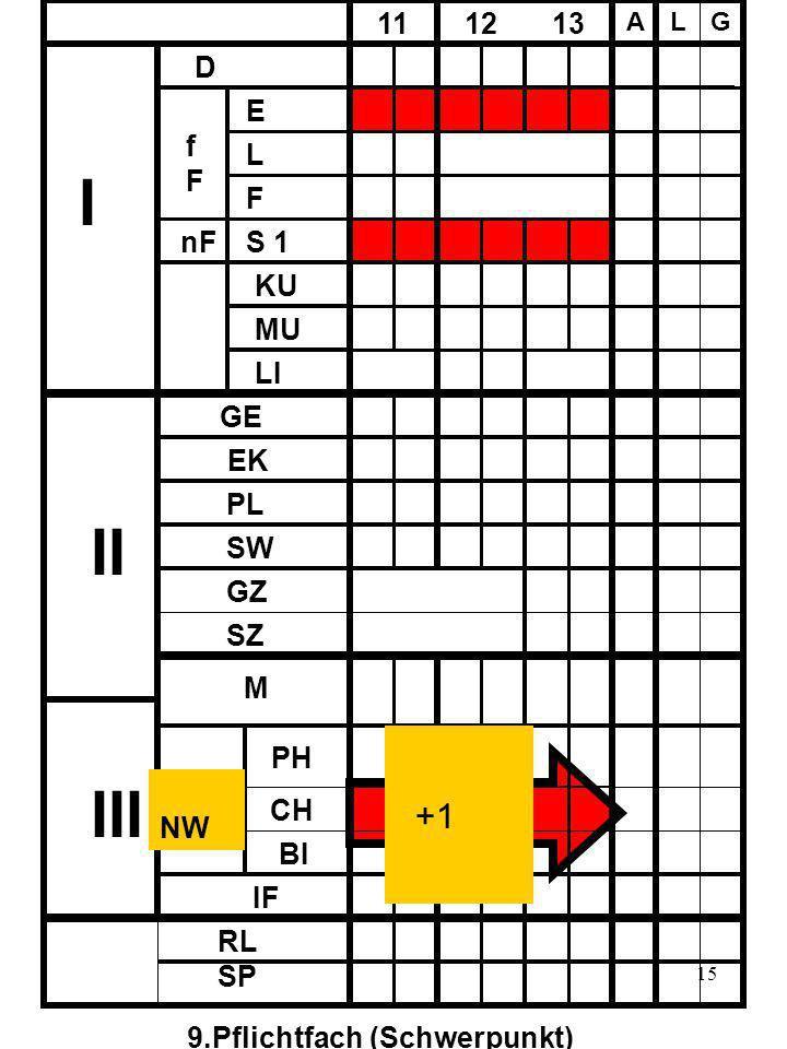 15 D fFfF E L F nF S 1 11 12 13 A LG KU MU LI I II III GE EK PL SW SZ GZ M PH CH BI IF NW RL SP 9.Pflichtfach (Schwerpunkt) +1
