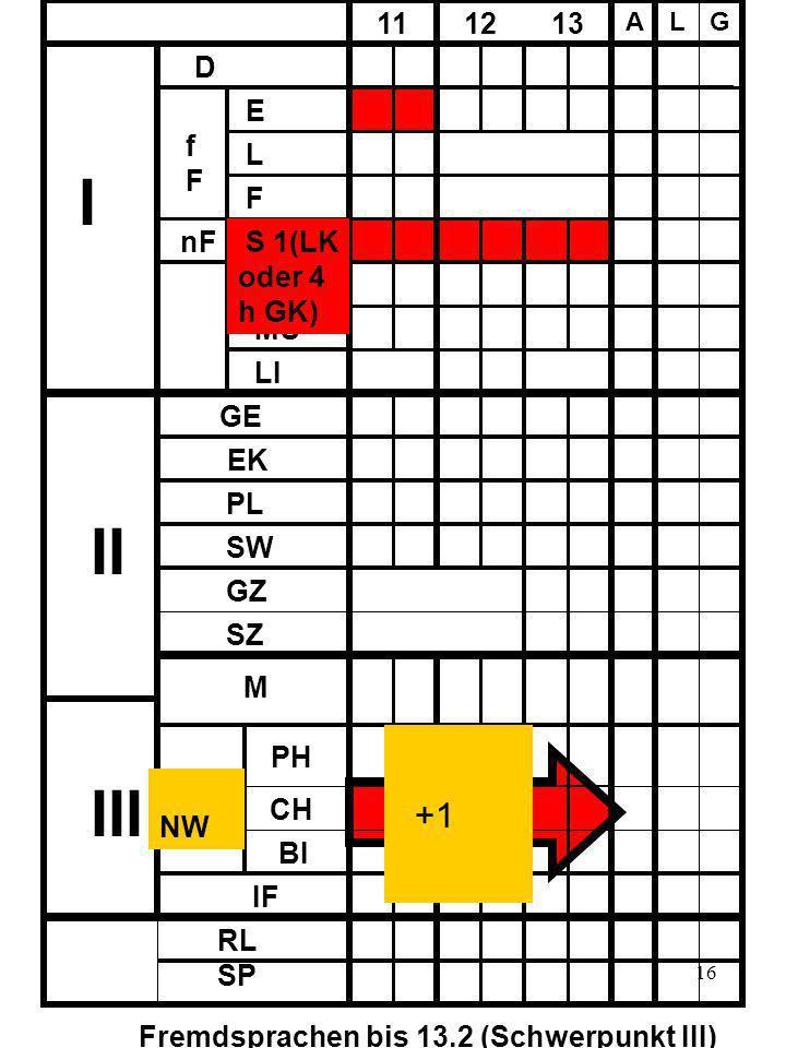 16 D fFfF E L F nF 11 12 13 A LG KU MU LI I II III GE EK PL SW SZ GZ M PH CH BI IF NW RL SP Fremdsprachen bis 13.2 (Schwerpunkt III) +1 S 1(LK oder 4