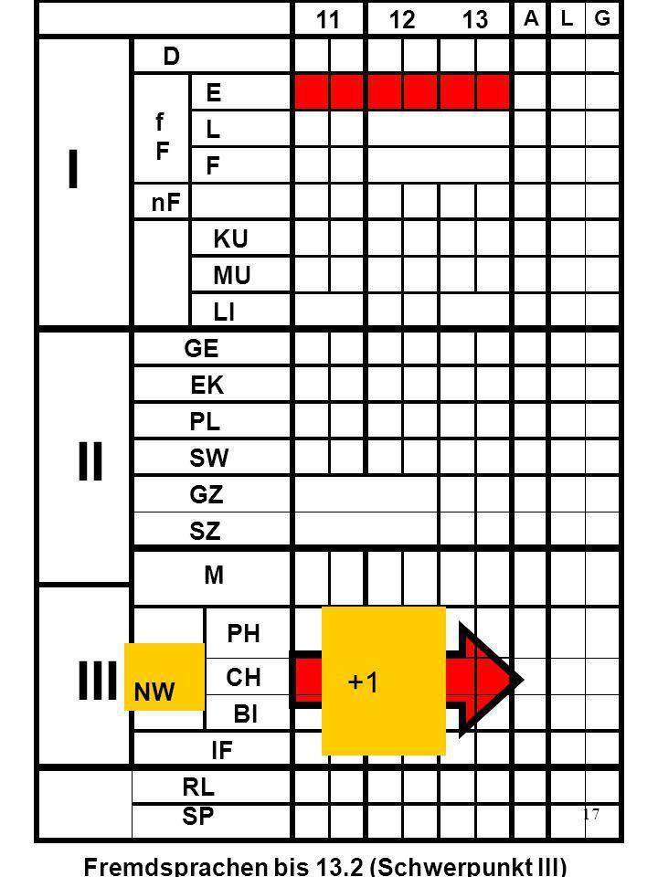 17 D fFfF E L F nF 11 12 13 A LG KU MU LI I II III GE EK PL SW SZ GZ M PH CH BI IF NW RL SP Fremdsprachen bis 13.2 (Schwerpunkt III) +1
