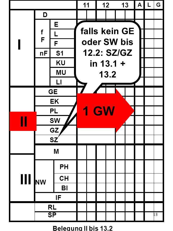 18 D fFfF E L F nF 11 12 13 A LG KU MU LI I III GE EK PL SW SZ GZ M PH CH BI IF NW RL SP Belegung II bis 13.2 falls kein GE oder SW bis 12.2: SZ/GZ in 13.1 + 13.2 S1 1 GW II