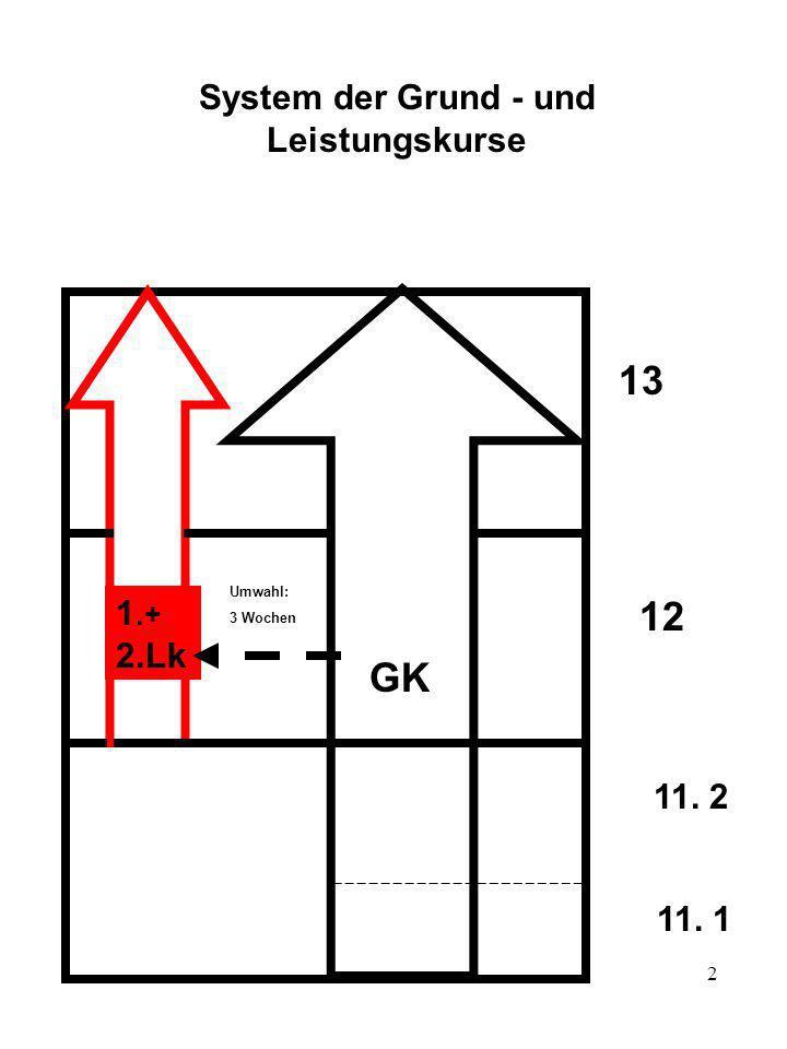 2 System der Grund - und Leistungskurse 11. 2 12 13 1.+ 2.Lk GK 11. 1 Umwahl: 3 Wochen