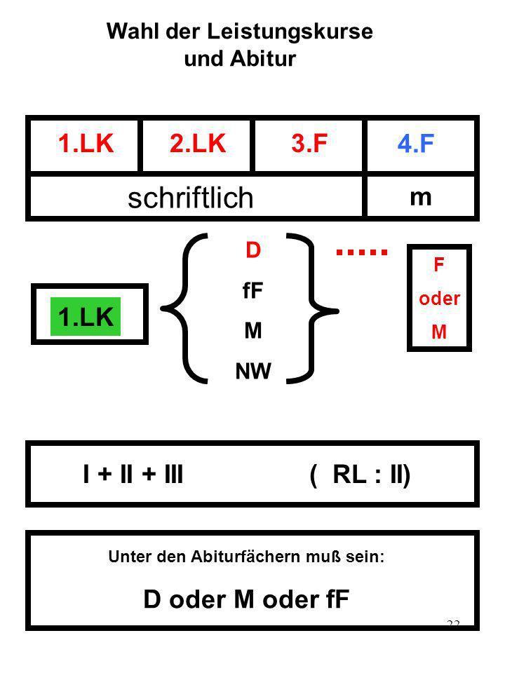 22 Wahl der Leistungskurse und Abitur 1.LK2.LK3.F 4.F schriftlich m 1.LK D fF M NW F oder M I + II + III ( RL : II) Unter den Abiturfächern muß sein: D oder M oder fF