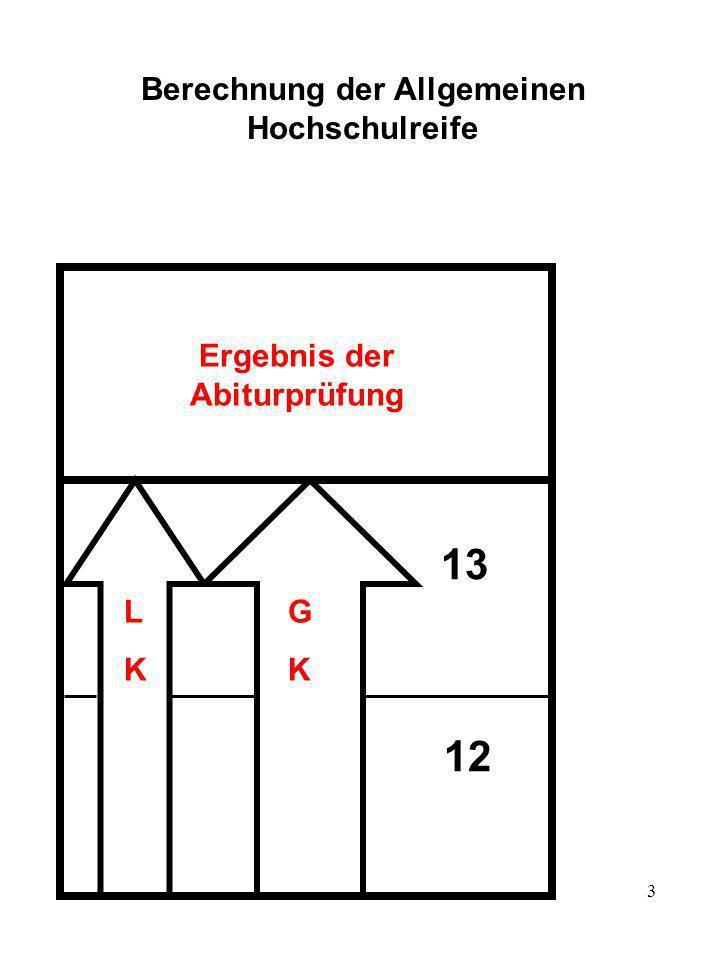 3 Berechnung der Allgemeinen Hochschulreife 13 12 LKLK G K Ergebnis der Abiturprüfung