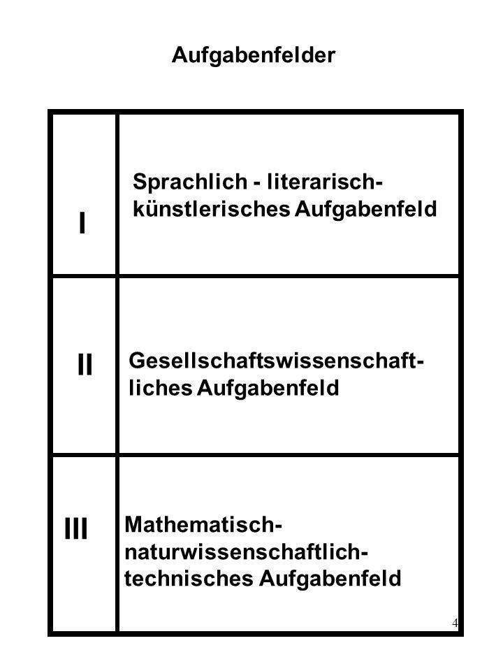 4 Aufgabenfelder I II III Gesellschaftswissenschaft- liches Aufgabenfeld Mathematisch- naturwissenschaftlich- technisches Aufgabenfeld Sprachlich - li