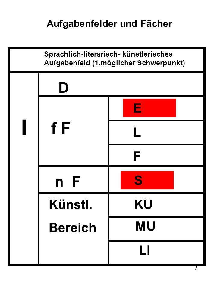 5 Aufgabenfelder und Fächer I Sprachlich-literarisch- künstlerisches Aufgabenfeld (1.möglicher Schwerpunkt) D f F n F Künstl. Bereich E L F S KU MU LI